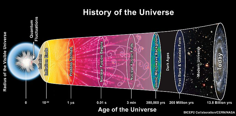 Histoire de l univers
