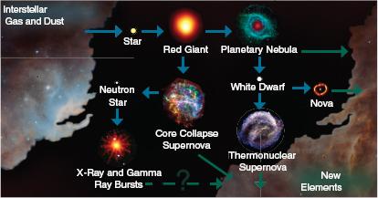 cycle de vie des étoiles doukhan coran