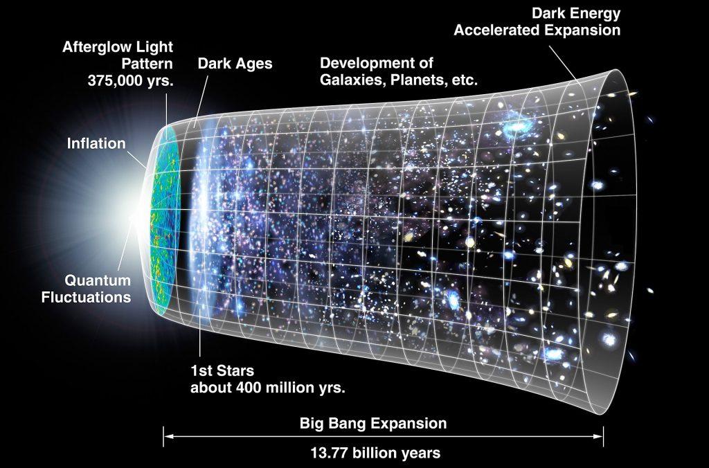 le coran et L'expansion de l'univers